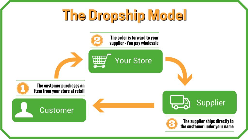 Mô hình kiếm tiền Dropshipping