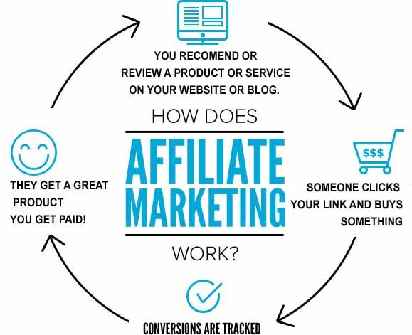 Cách thức kiếm tiền với Affiliate Marketing