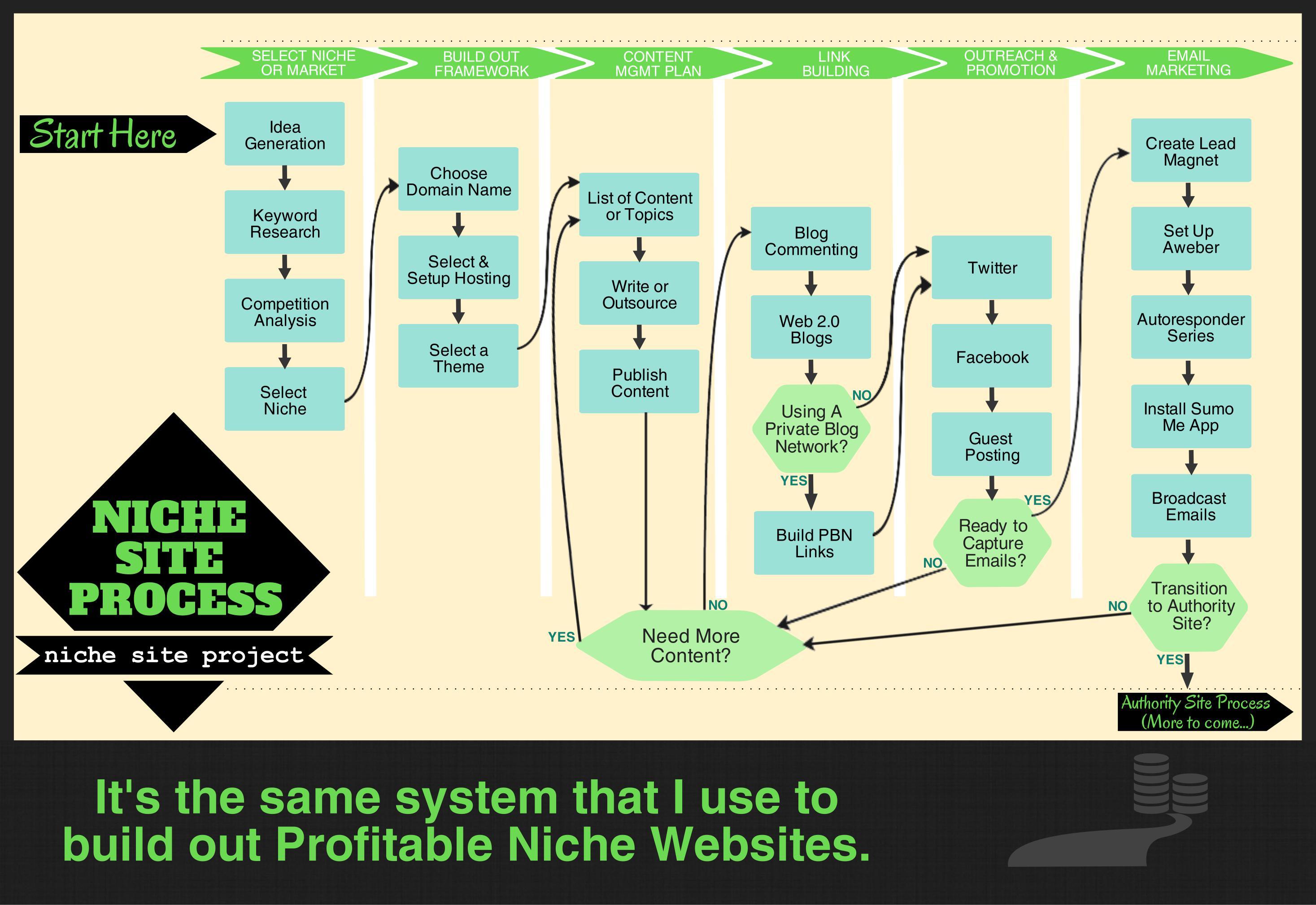 Tiến trình kiếm tiền với Niche Site