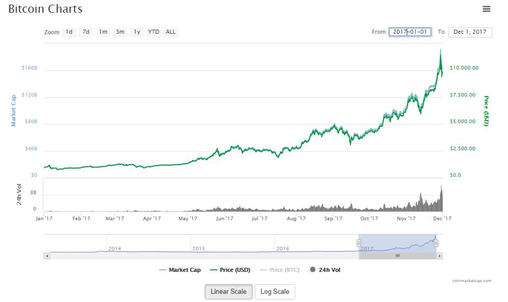 Biểu đồ biến động giá của đồng Bitcoin
