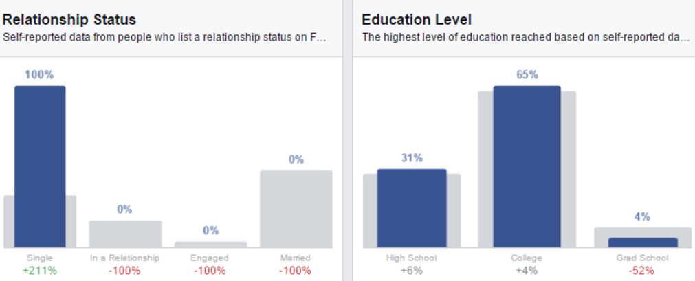 Relationship Status & Education Level
