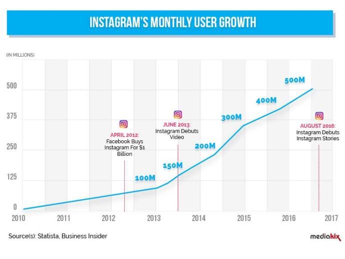 Biểu đồ thống kê lượng người dùng sử dụng Instagram từ 2010 đến 2017